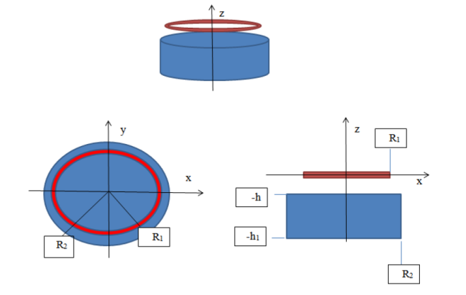 A cylindrical magnet (blue) and a current loop (red) above it. (three different sections)